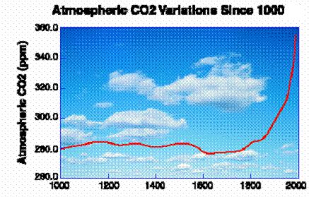 Co2 niveau ppm