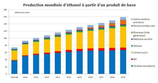 production mondiale ethanol