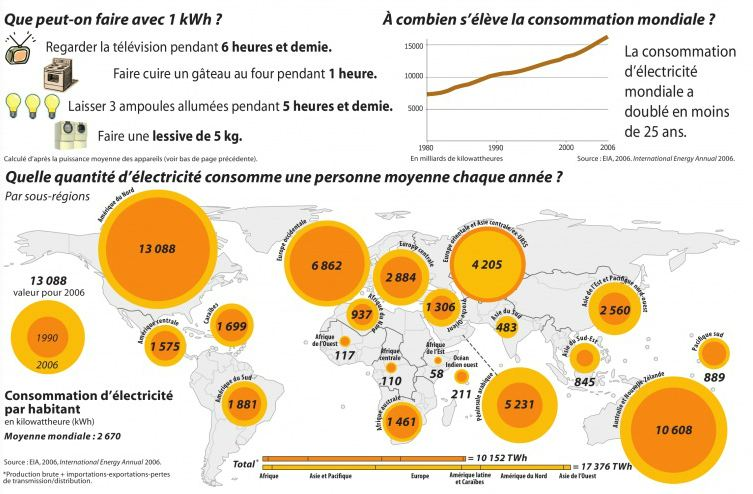Kilowattheure kwh encyclo l 39 encyclop die cologique - Consommation kwh moyenne ...
