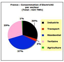 consommation energétique france