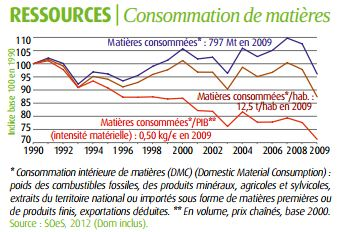 consommation-matieres.JPG