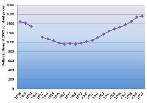 evolution depenses militaires mondiales