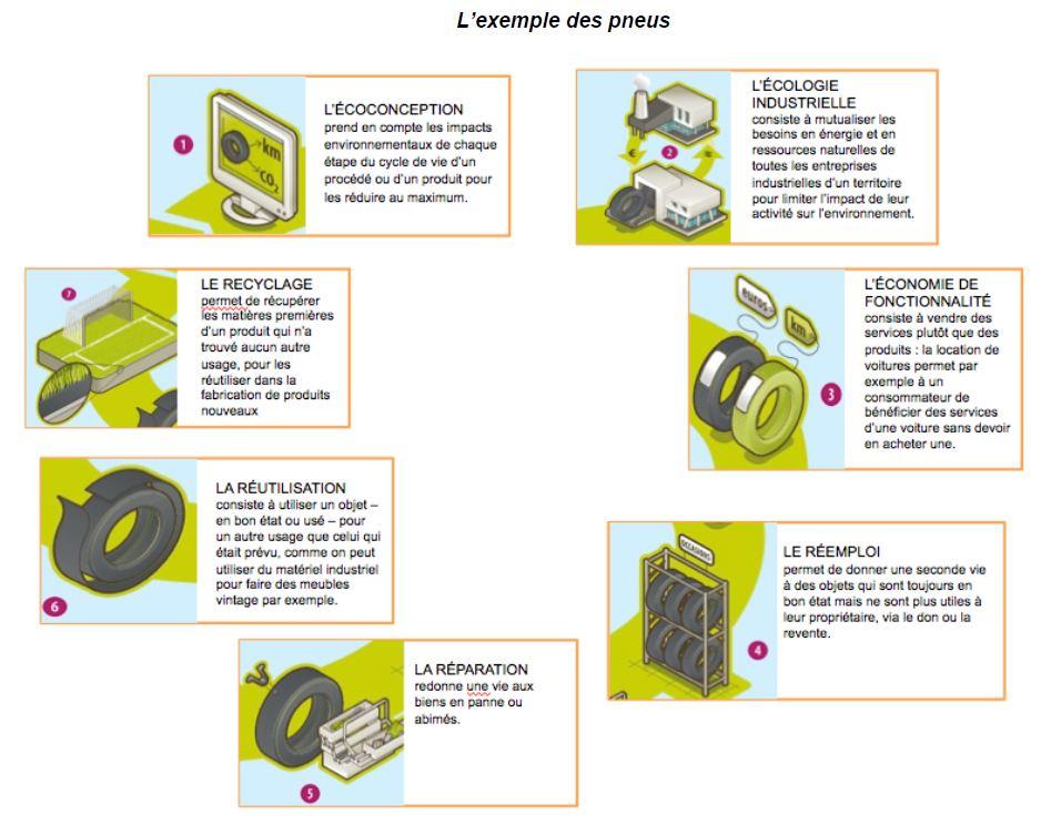 recyclage pneus