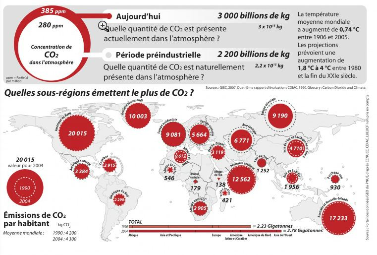 emissions co2 monde