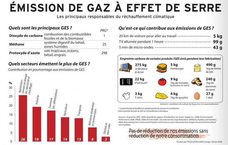emission gaz effet serre