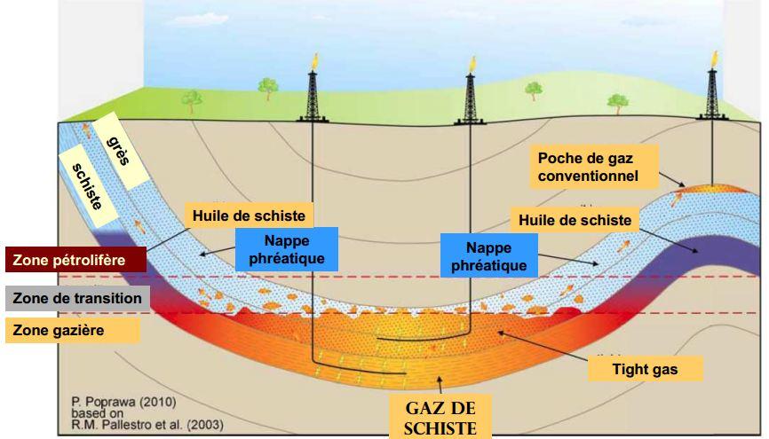 formation gaz de schiste