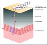 geothermie profonde