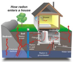 Le radon dans l'habitat