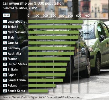 Nombre de voitures par habitant