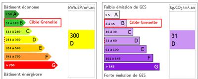 université - consommation d'énergie Developpement durable