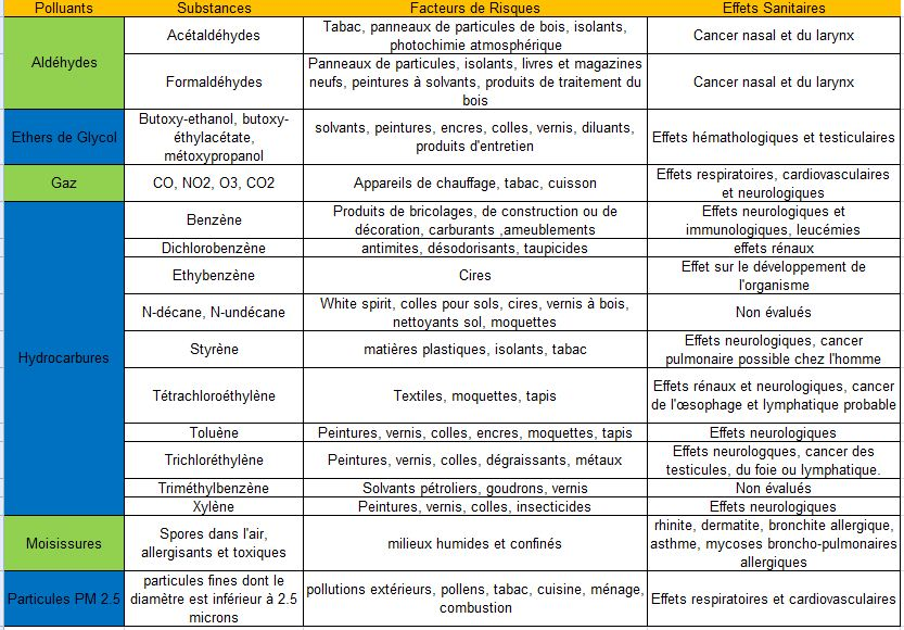 tablo-polluants.JPG