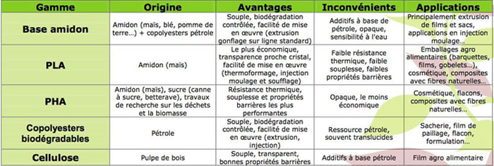 Classification des polymères