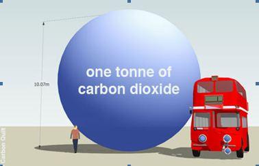 1 tonne de CO2