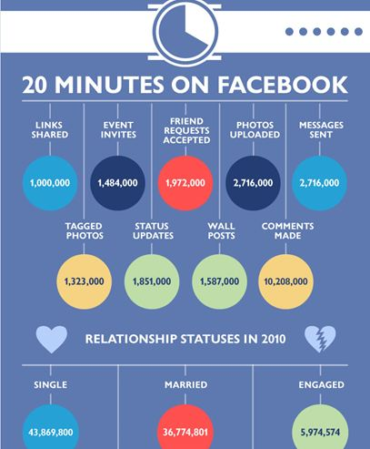 20 minutes sur facebook