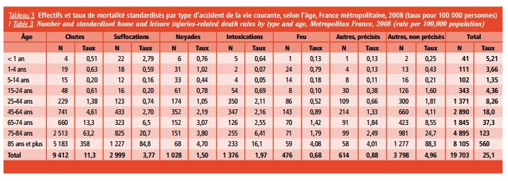 planetoscope statistiques d c s par accidents domestiques en france. Black Bedroom Furniture Sets. Home Design Ideas