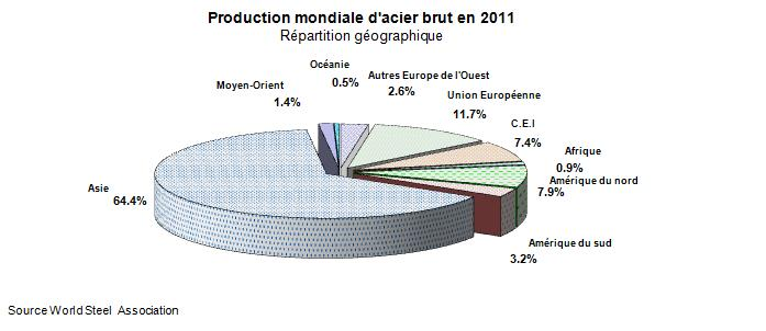 production mondiale acier