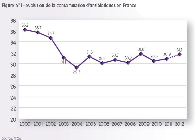 consommation antibiotiques france