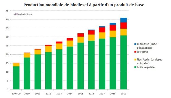 production biodiesel