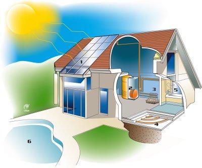 Solaire - énergie - consoGlobe
