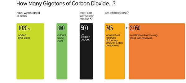 historique CO2 terre