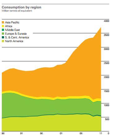 Consommation de charbon par région