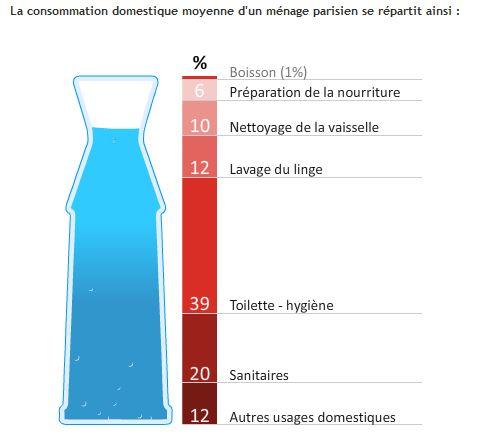 L eau en ville for Consommation d eau vaisselle a la main