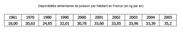 consommation-poisson-france.JPG