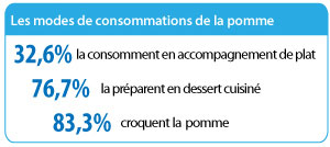 consommation pomme