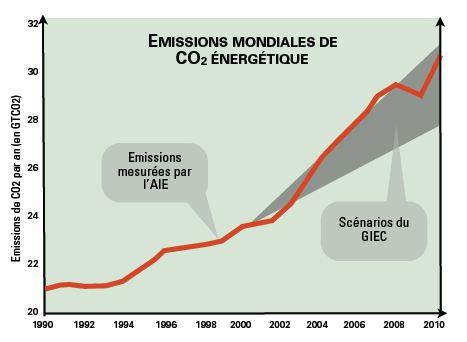 emissions mondiales de CO2