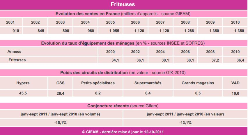 statistiques friteuses frites