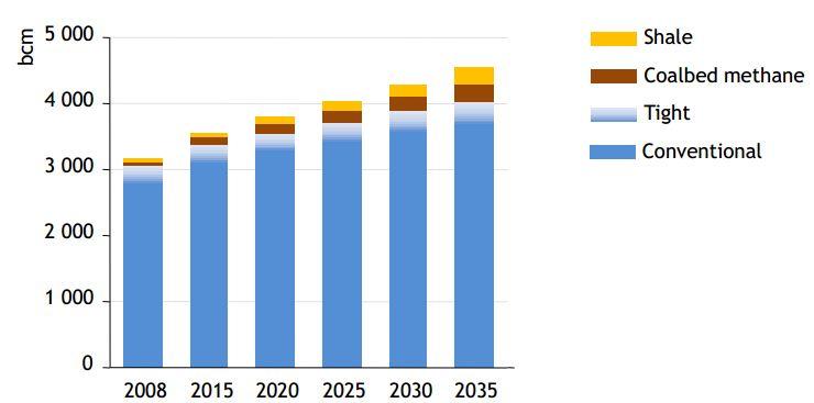 production mondiale de gaz