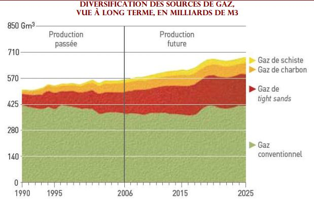 diversification production gaz schiste et naturel