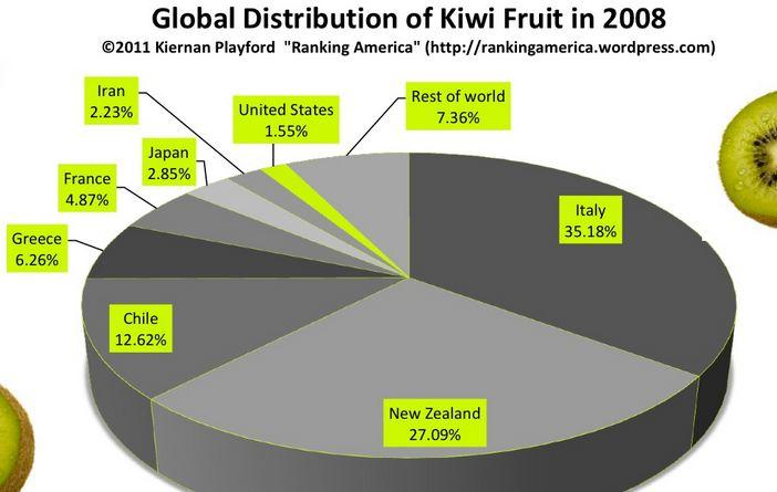statistiques production kiwis
