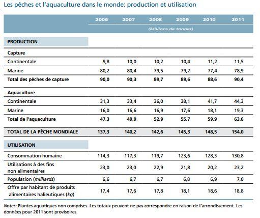 peche-mondiale-stats.JPG