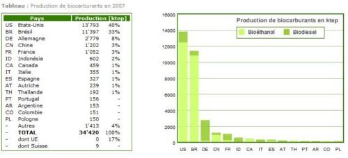 production-biocarbur.jpg