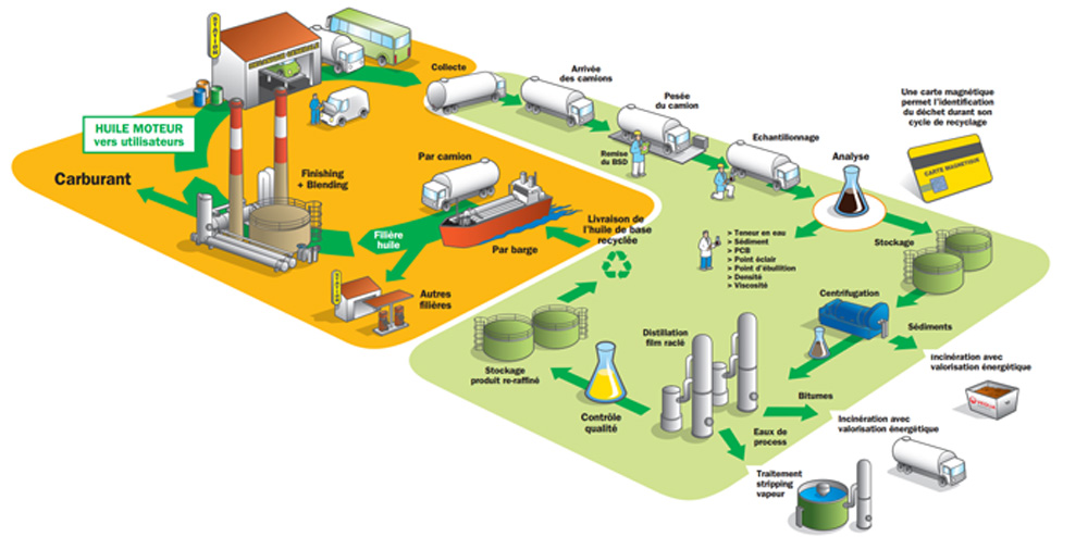 recyclage huile moteur usagée