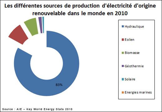 Super Energies renouvelables - Encyclo-ecolo.com - l'encyclopédie écologique FK08