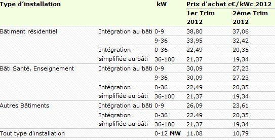 tarifs-achat-electricite-2012-Q2.JPG