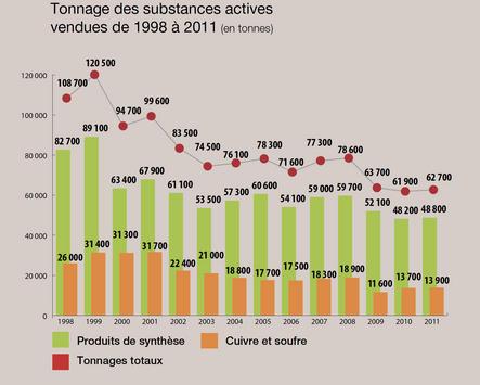 ventes pesticides france